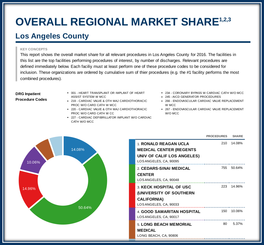 Market Share by Carevoyance