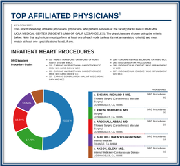Top Affiliated Physicians by Carevoyance