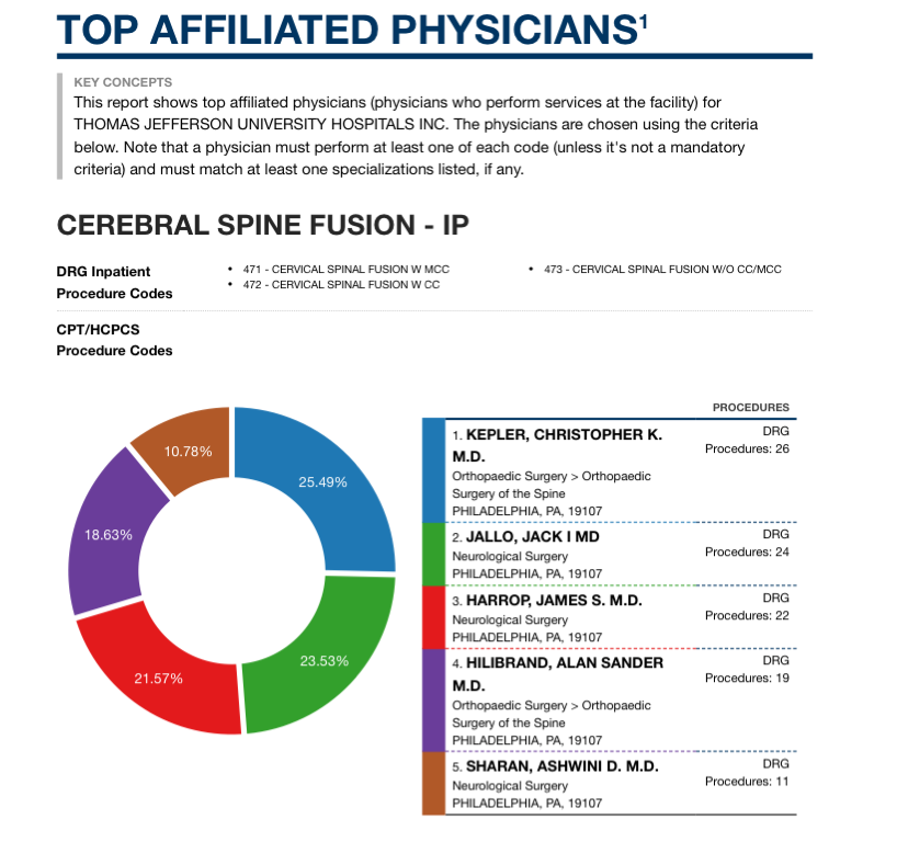 top affiliated physicians